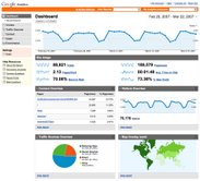 Website Traffic Analysis - Understand your visitors behavior